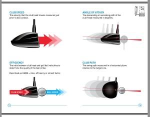 基本的なクラブヘッドの情報(スピード、アタックアングル、効率性、クラブ軌道)