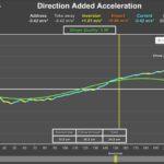 加速度と振り幅の関係